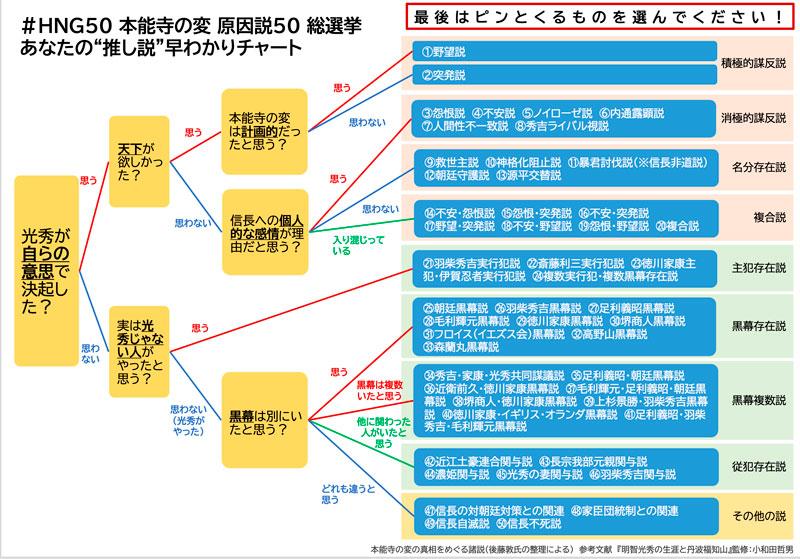 #HNG50本能寺の変原因説50 総選挙